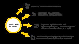 links patrocinado yellow serviços