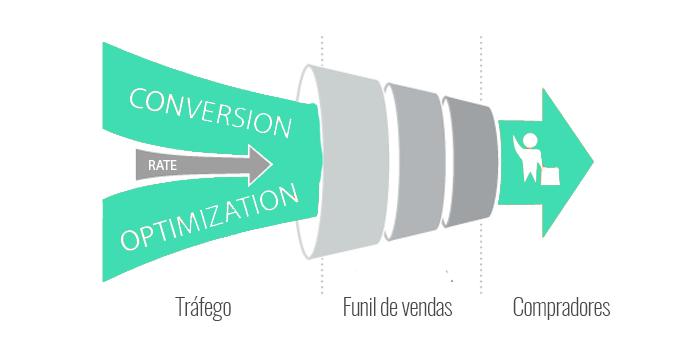 processo de otimização de conversão - TREINAMENTO 360