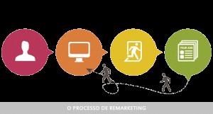 remarketing 300x161 - remarketing