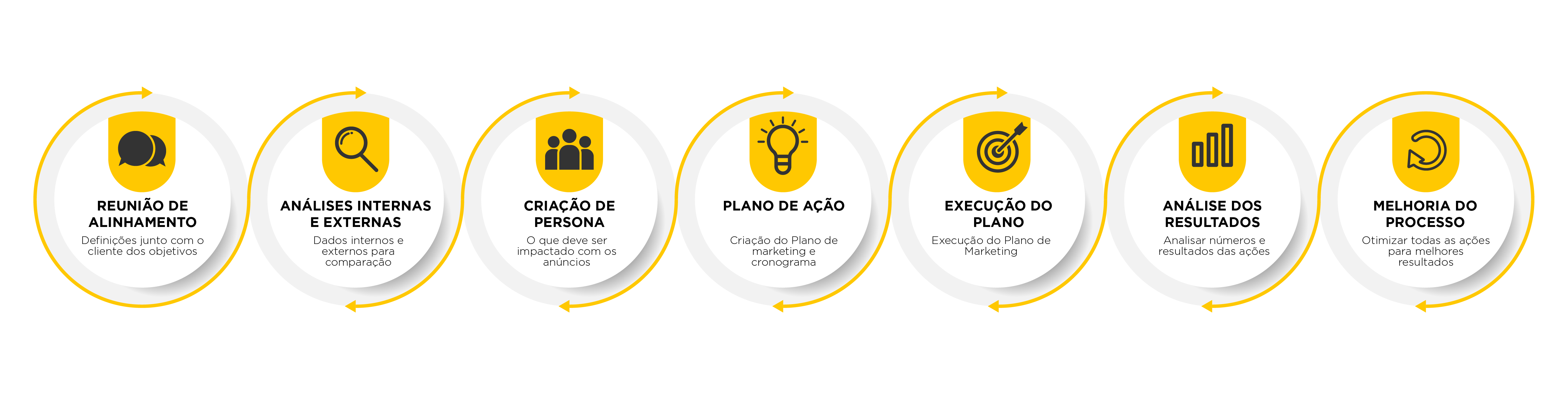 infografico 01 - yellow_agencia_marketing_digital_caxias_do_sul